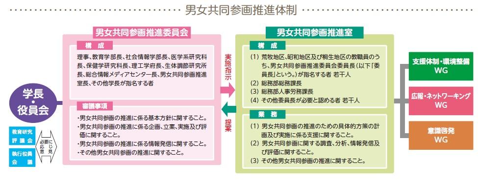 男女共同参画体制図 (新)